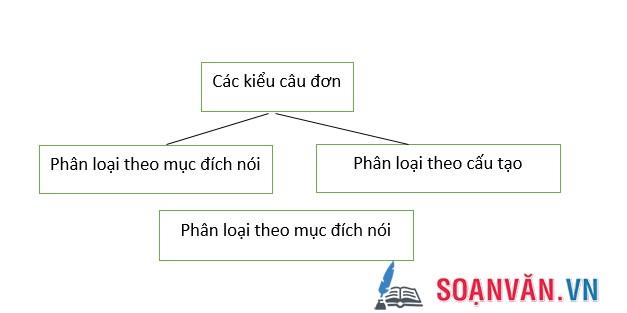 unnamed file 2 - Soạn bài: Ôn tập phần tiếng Việt