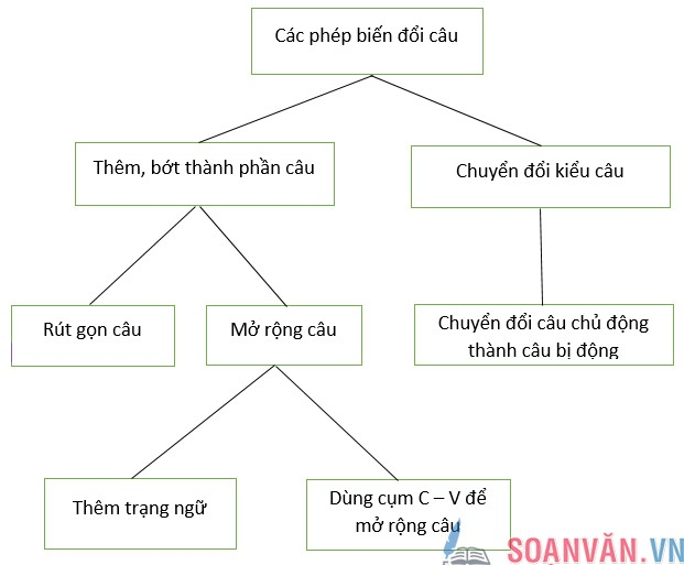 unnamed file 4 - Soạn bài: Ôn tập phần tiếng Việt (Tiếp theo)