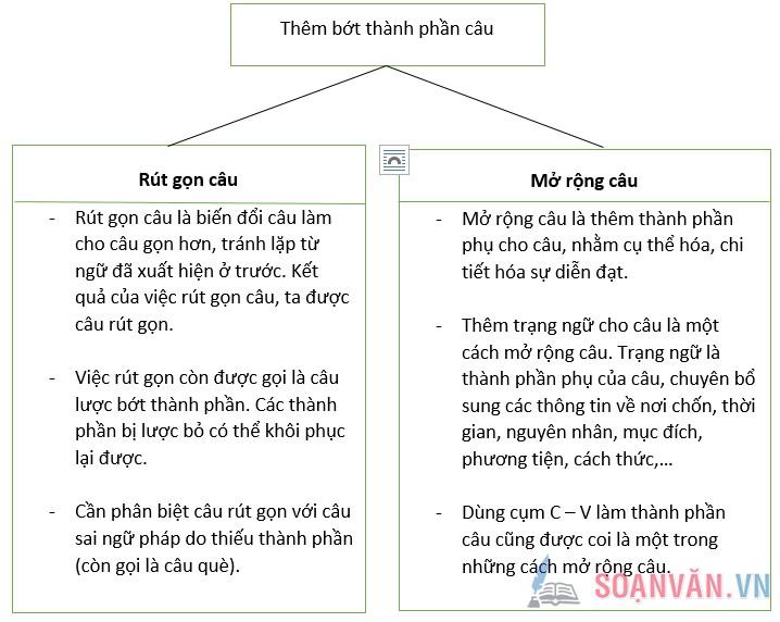 unnamed file 5 - Soạn bài: Ôn tập phần tiếng Việt (Tiếp theo)