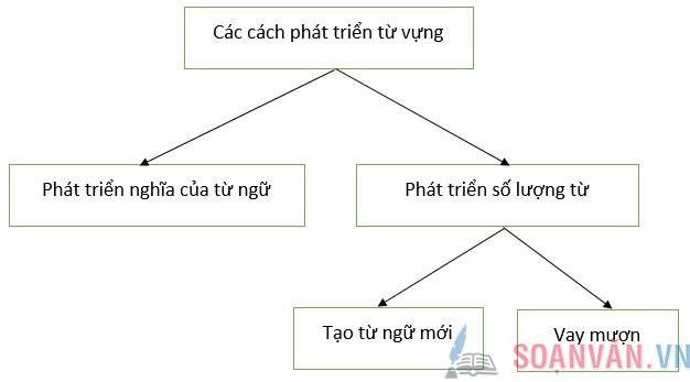 Soạn bài: Kiểm tra phần Tiếng Việt